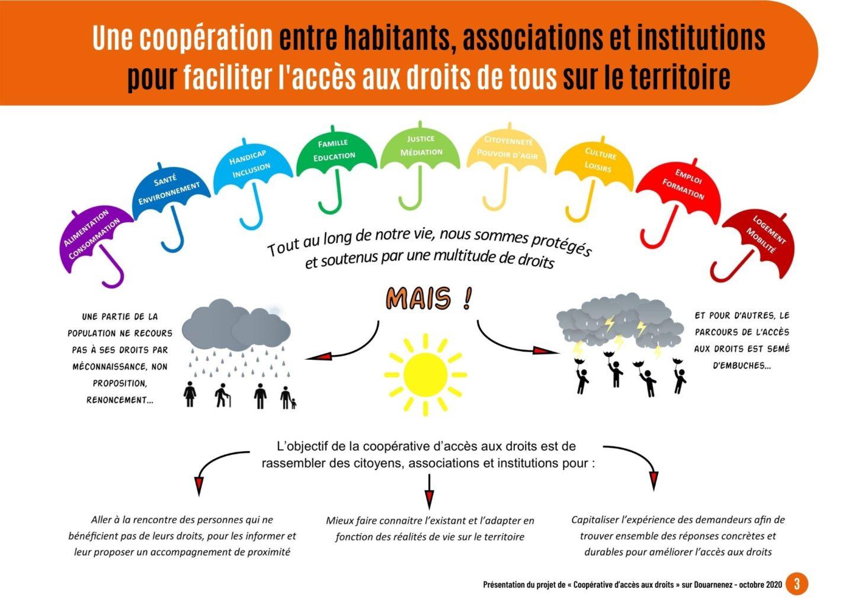 schéma de la coopérative d'accès aux droits